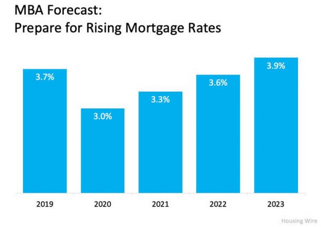 Column Chart Forecasting Rising Mortgage Rates