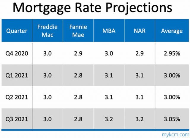 Data Table with Mortgage Rate Projections 2021